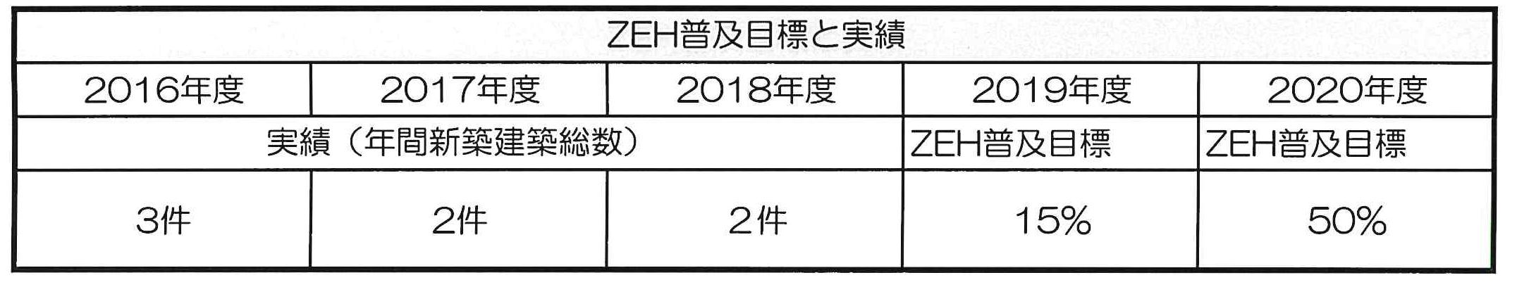 ゼロエネ2018実績.png
